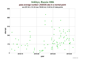 Observations per Normal Point at Arkhyz
