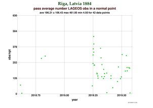 Observations per Normal Point at Riga