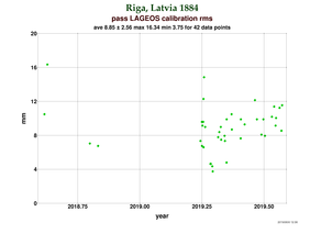 RMS at Riga