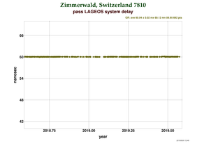System delay at Zimmerwald