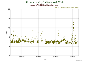 RMS at Zimmerwald