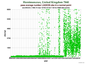 Observations per Normal Point at Herstmonceux