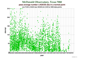 Observations per Normal Point at McDonald