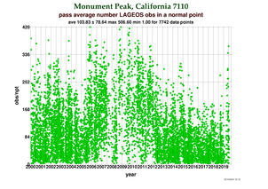 Observations per Normal Point at Monument Peak
