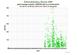 Observations per Normal Point at Zelenchukskaya