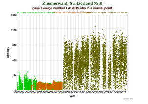 Observations per Normal Point at Zimmerwald
