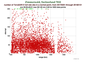 Fullrate Observations per Pass at Zimmerwald